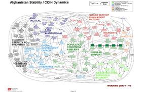 怎样通过演示图(PPT)和流程图分析阿富汗战争走势