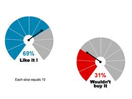 图表,饼状图,指针,箭头,数据,方向