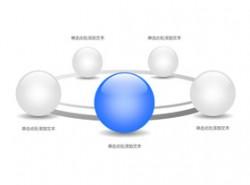 公司架构,公司介绍,公司实力,构成,团队介绍,团队力量,科技,商务,突出,结构,5,5方面,循环,圆圈,小球,立体球形