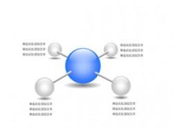公司架构,公司介绍,公司实力,构成,团队介绍,团队力量,科技,商务,突出,结构,4,4方面,重点,辐射,圆圈,小球,立体球形