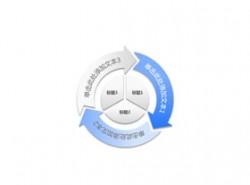 构成,商务,结构,3,3方面,箭头,循环利用,核心,圆圈,逻辑图示,拼图,旋转