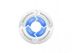 构成,商务,结构,4,4方面,箭头,循环利用,核心,圆圈,逻辑图示,旋转