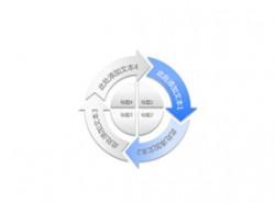 构成,商务,结构,4,4方面,箭头,循环利用,核心,圆圈,逻辑图示,旋转,拼图