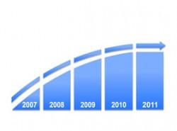 时间轴,时间顺序,时间发展,逻辑,步骤,公司历程,公司历史,4,发展历程,箭头