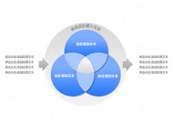 3部分,3,结构,要点,总结,时间顺序,箭头,核心