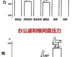 数据表达,座椅和椎间盘压力的PPT