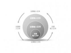 立体,3d,循环,流程,逻辑,阶段,4,首尾相连,循环利用,箭头,核心,3