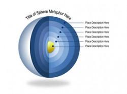 立体,3D,环节,地心,逻辑,内核,核心,立体球,靶心,蛋黄,6