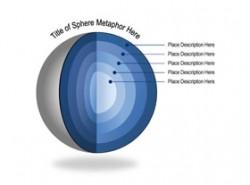 立体,3D,环节,地心,逻辑,内核,核心,立体球,靶心,蛋黄,5