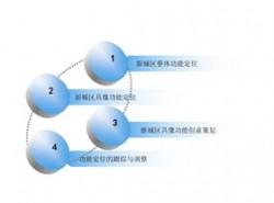3D,立体,4部分,步骤,4要点,顺序,按钮,水晶,时间发展,循环
