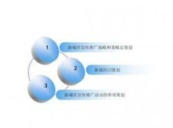 3D,立体,3部分,步骤,4要点,顺序,按钮,水晶,时间发展,循环