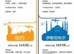 2013年游客最多的十个城市