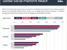 2013年Q3全球主要社交媒体用户人群使用习惯