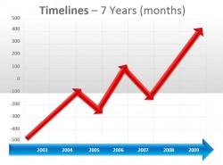 横竖坐标轴指标增长