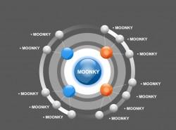 moonkey企业介绍之核心优势竞争对手分布PPT素材