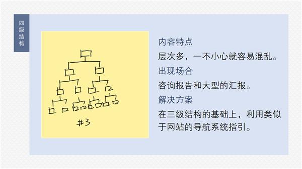 三分钟教程(148):三分钟搞定不同层次PPT的呈现