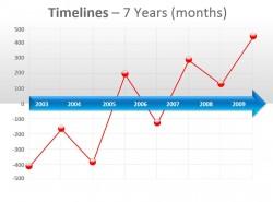 年份递进 数据图