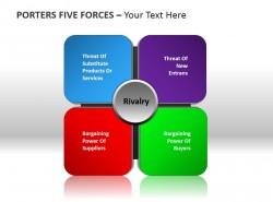 波特五力分析模型