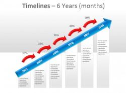 象征成长进步 时间轴