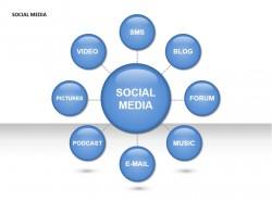 社交媒体之总分图示