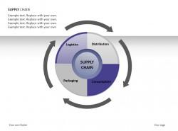 循环供应链