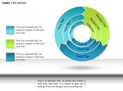 三层模型图示