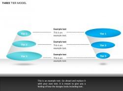 三层模型说明