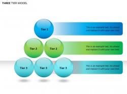 三层模型之九圆形