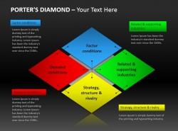 多彩波特钻石模型图示