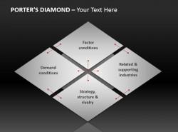 深邃灰波特钻石模型图示