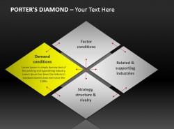 波特钻石模式图示突出黄色部分 需求状况