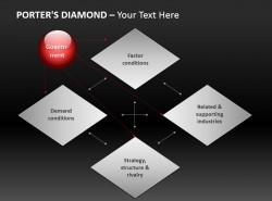 波特钻石模型图示与五项优势
