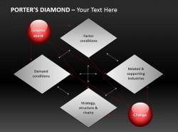 波特钻石模型与六项优势