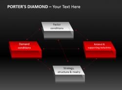 波特钻石模型立体方块图示