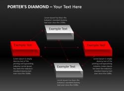 四项介绍波特钻石模型