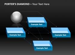 波特钻石模型 五项优势
