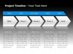 项目时间表之开始,三个阶段、结束