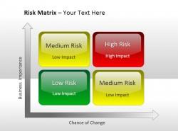 两项风险评估矩阵 业务重要性与偶然变化
