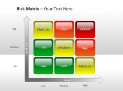可能性与影响风险评估矩阵