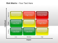 风险矩阵四等级风险评估 可能性与影响