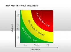 风险矩阵与风险等级 三个等级