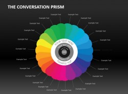 The conversation prism媒体格局图PPT下载