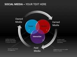 社交媒体的产业链ppt下载