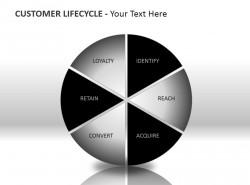 客户生命周期PPT模板下载