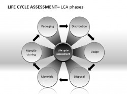 生命周期评估LCA阶段PPT模板下载
