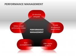 绩效管理之五边形分析PPT模板下载