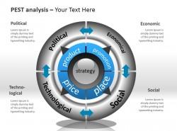 PESTEL分析之圆形转盘PPT模板下载