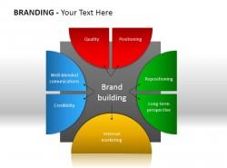 品牌建设PPT素材下载