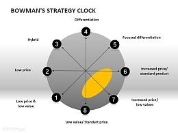战略钟模型之失败战略PPT模板下载