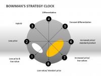 战略钟模型之低价低值PPT模板下载